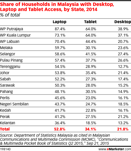 Share of Households in Malaysia with Desktop, Laptop and Tablet Access, by State, 2014 (% of total)
