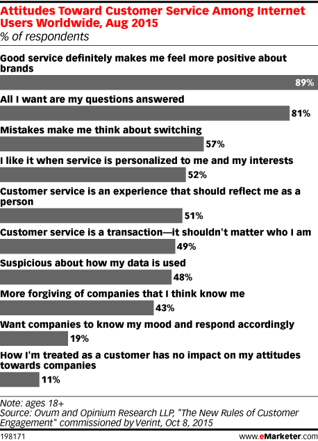 Attitudes Toward Customer Service Among Internet Users Worldwide, Aug 2015 (% of respondents)