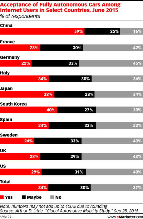 Acceptance of Fully Autonomous Cars Among Internet Users in Select Countries, June 2015 (% of respondents)