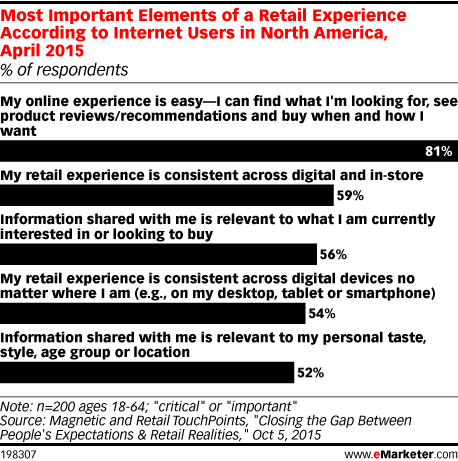 Most Important Elements of a Retail Experience According to Internet Users in North America, April 2015 (% of respondents)