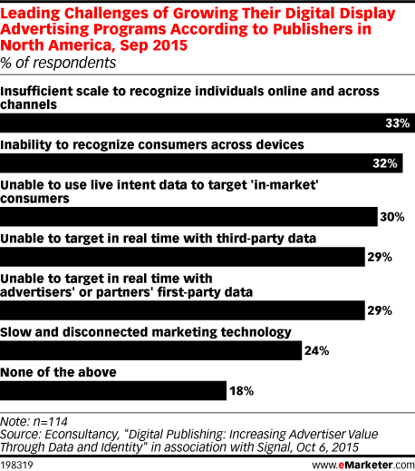 Leading Challenges of Growing Their Digital Display Advertising Programs According to Publishers in North America, Sep 2015 (% of respondents)