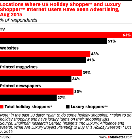 Locations Where US Holiday Shopper* and Luxury Shopper** Internet Users Have Seen Advertising, Aug 2015 (% of respondents)