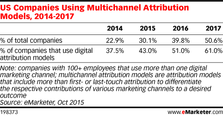 US Companies Using Multichannel Attribution Models, 2014-2017