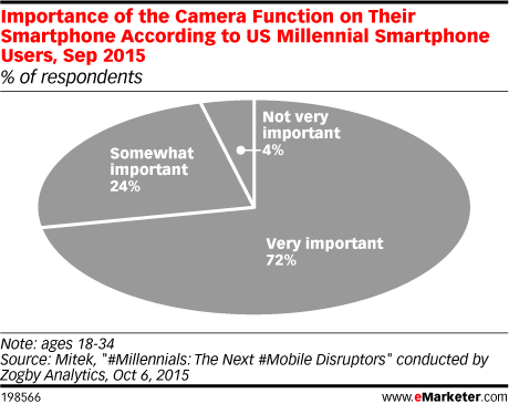 Importance of the Camera Function on Their Smartphone According to US Millennial Smartphone Users, Sep 2015 (% of respondents)