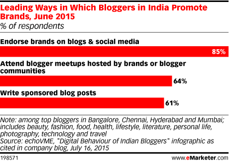 Leading Ways in Which Bloggers in India Promote Brands, June