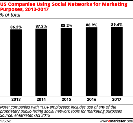 US Companies Using Social Networks for Marketing Purposes, 2013-2017 (% of total)