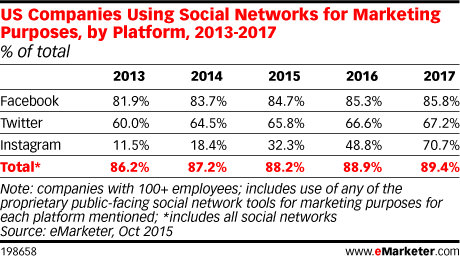 US Companies Using Social Networks for Marketing Purposes, by Platform, 2013-2017 (% of total)