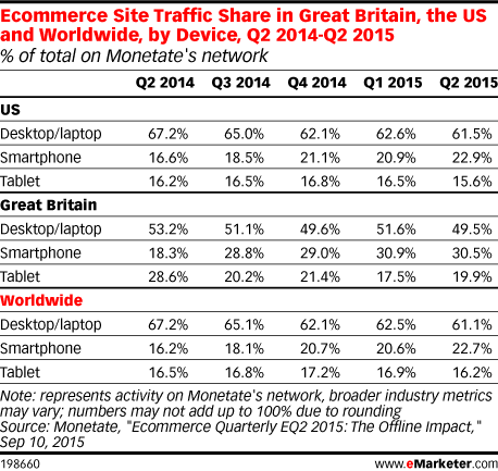 Ecommerce Site Traffic Share in Great Britain, the US and Worldwide, by Device, Q2 2014-Q2 2015 (% of total on Monetate's network)