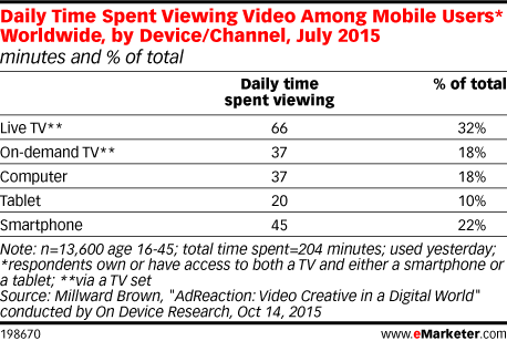Daily Time Spent Viewing Video Among Mobile Users* Worldwide, by Device/Channel, July 2015 (minutes and % of total)