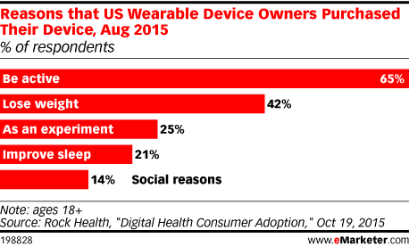 Reasons that US Wearable Device Owners Purchased Their Device, Aug 2015 (% of respondents)