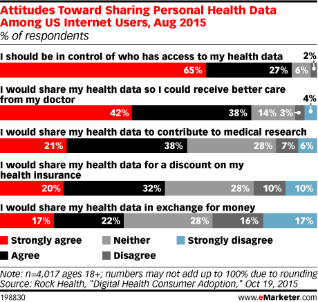 Attitudes Toward Sharing Personal Health Data Among US Internet Users, Aug 2015 (% of respondents)