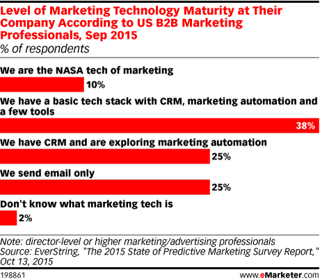 Level of Marketing Technology Maturity at Their Company According to US B2B Marketing Professionals, Sep 2015 (% of respondents)