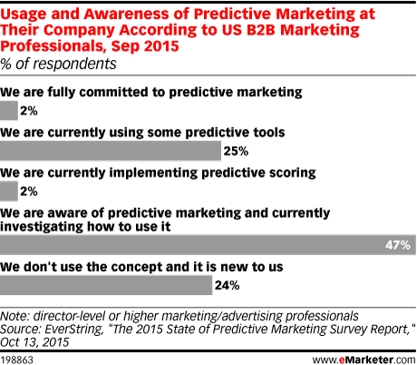 Usage and Awareness of Predictive Marketing at Their Company According to US B2B Marketing Professionals, Sep 2015 (% of respondents)