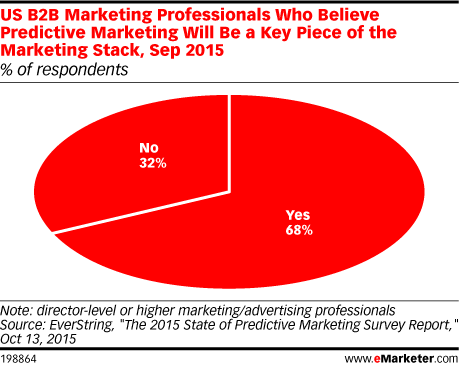 US B2B Marketing Professionals Who Believe Predictive Marketing Will Be a Key Piece of the Marketing Stack, Sep 2015 (% of respondents)