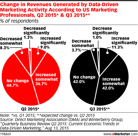 Change in Revenues Generated by Data-Driven Marketing Activity According to US Marketing Professionals, Q2 2015* & Q3 2015** (% of respondents)