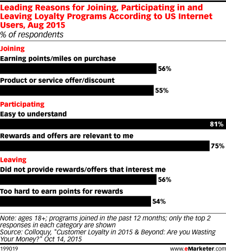 Leading Reasons for Joining, Participating in and Leaving Loyalty Programs According to US Internet Users, Aug 2015 (% of respondents)