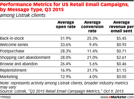 Performance Metrics for US Retail Email Campaigns, by Message Type, Q3 2015 (among Listrak clients)