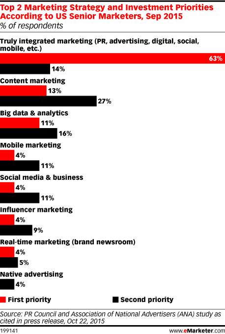 Top 2 Marketing Strategy and Investment Priorities According to US Senior Marketers, Sep 2015 (% of respondents)