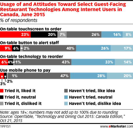 Usage of and Attitudes Toward Select Guest-Facing Restaurant Technologies Among Internet Users in Canada, June 2015 (% of respondents)