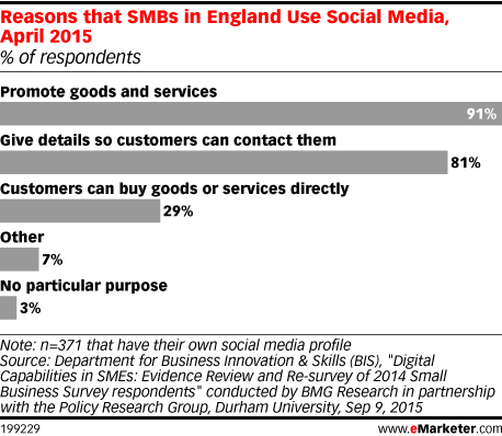 Reasons that SMBs in England Use Social Media, April 2015 (% of respondents)