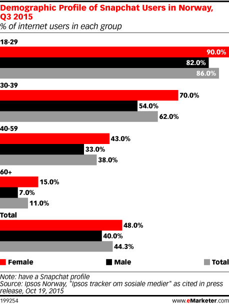 Demographic Profile of Snapchat Users in Norway, Q3 2015 (% of internet users in each group)