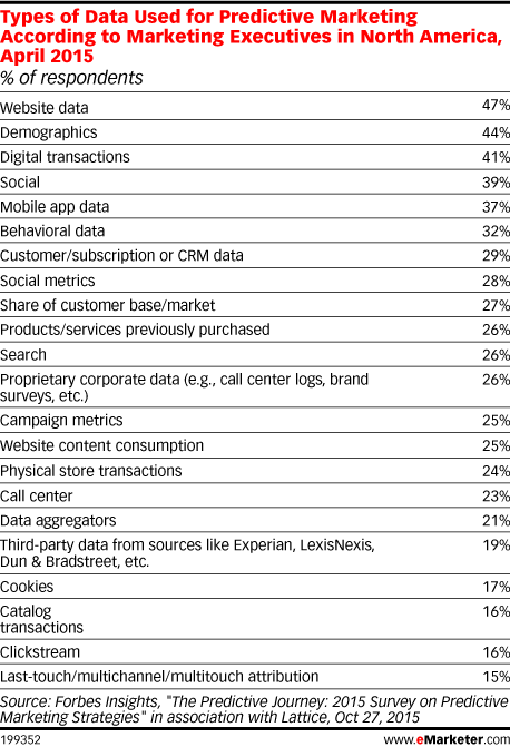 Types of Data Used for Predictive Marketing According to Marketing Executives in North America, April 2015 (% of respondents)