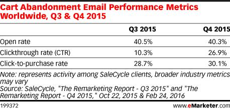 Cart Abandonment Email Performance Metrics Worldwide, Q3 & Q4 2015