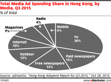 Total Media Ad Spending Share in Hong Kong, by Media, Q3 2015 (% of total)