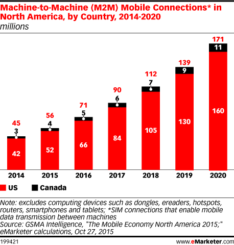 Machine-to-Machine (M2M) Mobile Connections* in North America, by Country, 2014-2020 (millions)