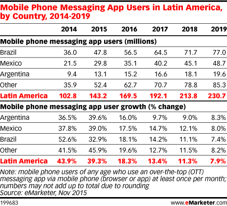 Mobile Phone Messaging App Users in Latin America, by Country, 2014-2019