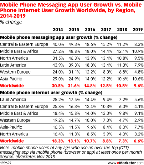 Mobile Phone Messaging App User Growth vs. Mobile Phone Internet User Growth Worldwide, by Region, 2014-2019