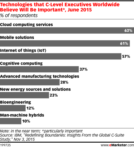 Technologies that C-Level Executives Worldwide Believe Will Be Important*, June 2015 (% of respondents)