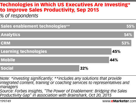 Technologies in Which US Executives Are Investing* to Improve Sales Productivity, Sep 2015 (% of respondents)