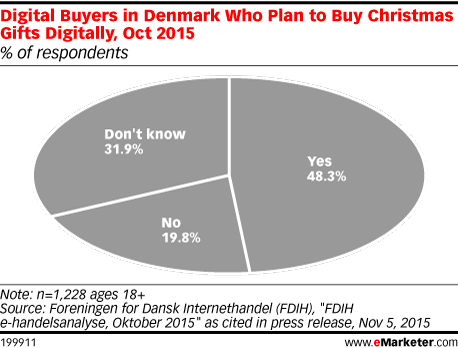 Digital Buyers in Denmark Who Plan to Buy Christmas Gifts Digitally, Oct 2015 (% of respondents)