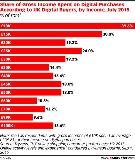Share of Gross Income Spent on Digital Purchases According to UK Digital Buyers, by Income, July 2015 (% of total)