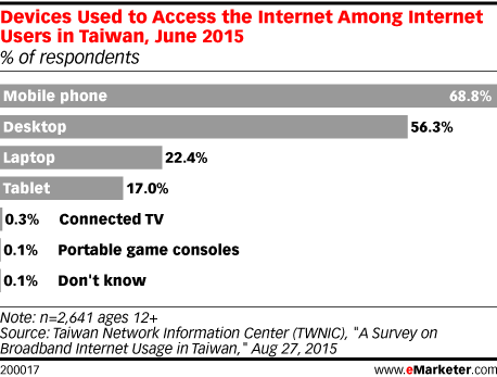 Devices Used to Access the Internet Among Internet Users in Taiwan, June 2015 (% of respondents)