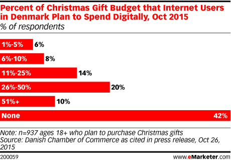 Percent of Christmas Gift Budget that Internet Users in Denmark Plan to Spend Digitally, Oct 2015 (% of respondents)