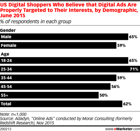 US Digital Shoppers Who Believe that Digital Ads Are Properly Targeted to Their Interests, by Demographic, June 2015 (% of respondents in each group)