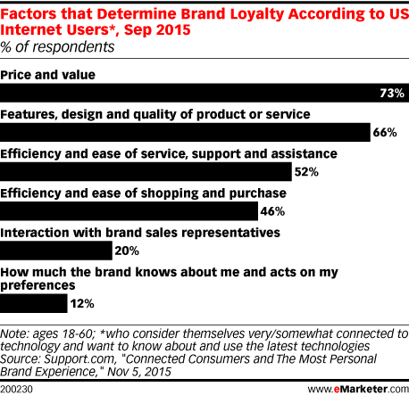 Factors that Determine Brand Loyalty According to US Internet Users*, Sep 2015 (% of respondents)