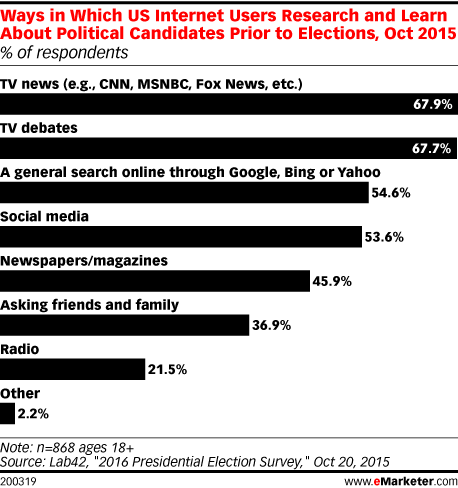 Ways in Which US Internet Users Research and Learn About Political Candidates Prior to Elections, Oct 2015 (% of respondents)