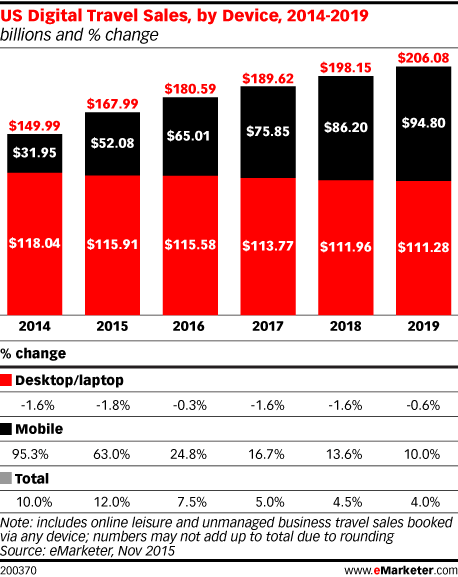 US Digital Travel Sales, by Device, 2014-2019 (billions and % change)