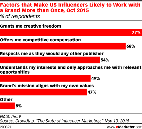 Factors that Make US Influencers Likely to Work with a Brand More than Once, Oct 2015 (% of respondents)