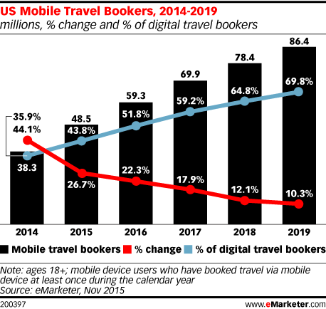 US Mobile Travel Bookers, 2014-2019 (millions, % change and % of digital travel bookers)