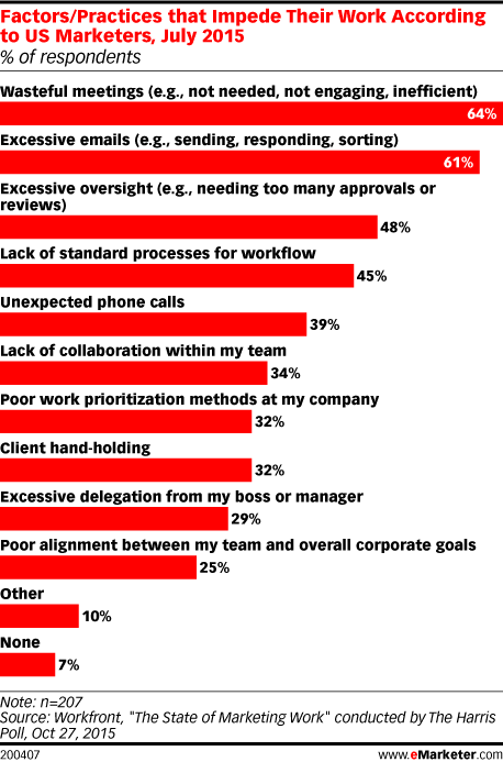 Professional Practices/Responsibilities that Get in the Way of Their Work According to US Marketers, July 2015 (% of respondents)
