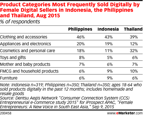 Product Categories Most Frequently Sold Digitally by Female Digital Sellers in Indonesia, the Philippines and Thailand, Aug 2015 (% of respondents)