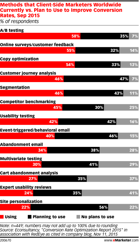 Methods that Client-Side Marketers Worldwide Currently vs. Plan to Use to Improve Conversion Rates, Sep 2015 (% of respondents)