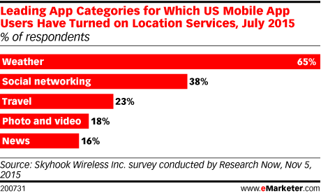 Leading App Categories for Which US Mobile App Users Have Turned on Location Services, July 2015 (% of respondents)
