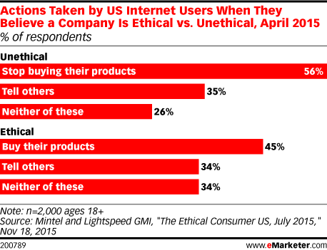 Actions Taken by US Internet Users When They Believe a Company Is Ethical vs. Unethical, April 2015 (% of respondents)
