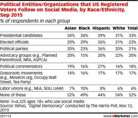 Political Entities/Organizations that US Registered Voters Follow on Social Media, by Race/Ethnicity, Sep 2015 (% of respondents in each group)