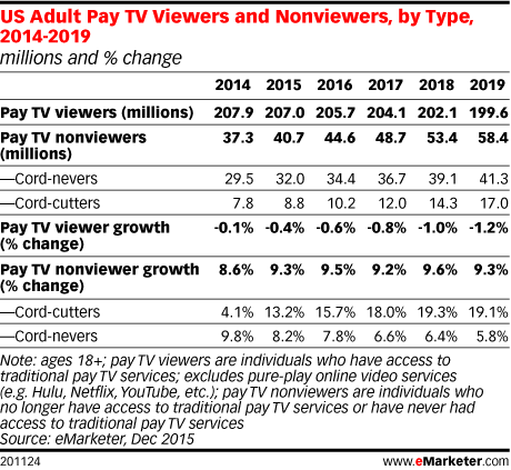 US Adult Pay TV Viewers and Nonviewers, by Type, 2014-2019 (millions and % change)